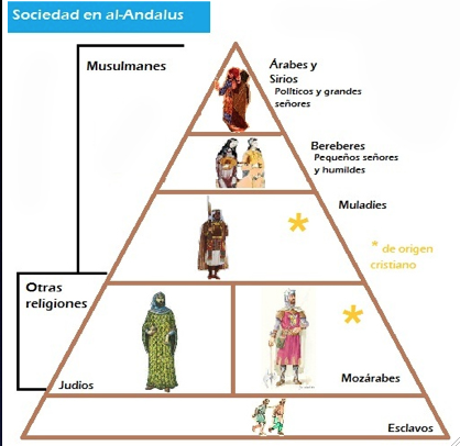 What does the word Andalus mean?